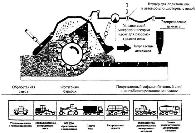 Схема рабочих процессов и