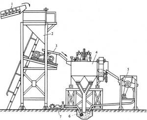 Технологические процессы обогащения и улучшения каменных материалов.